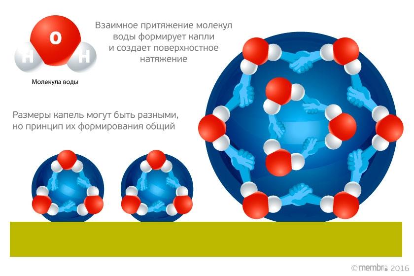 Молекулы воды собираются в капли разных размеров